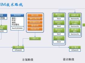 北京地铁暗挖两线换乘车站的BIM应用