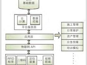 BIM与物联网技术融合应用探讨