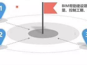 BIM的实施基础是模型质量