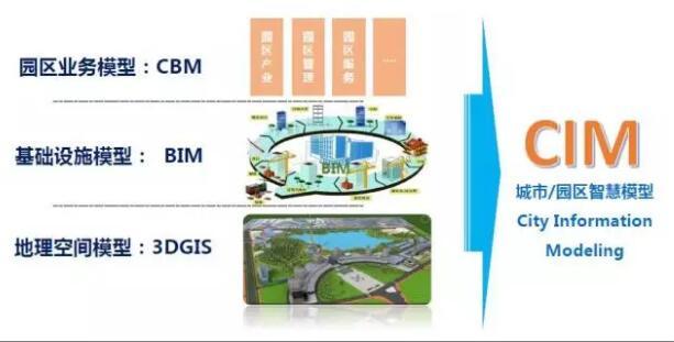 BIM在智慧城市中的应用
