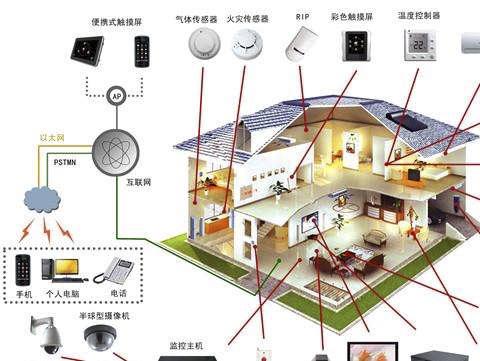 未来的智能建筑---BIM、大数据、物联网、移动技术、云计算