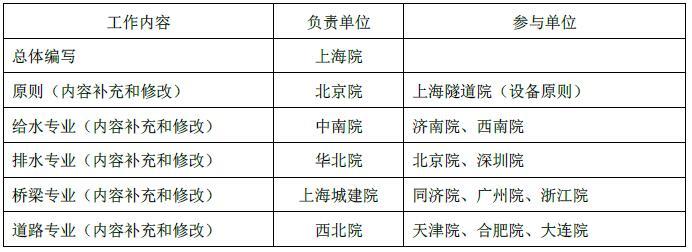 [行业标准]中国市政设计行业BIM实施指南 (2015 版)