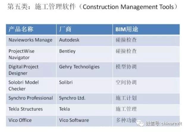 最全BIM软件汇总