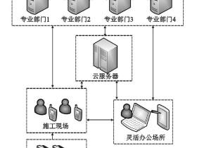 云计算环境下BIM+物联网在协同管理中的应用