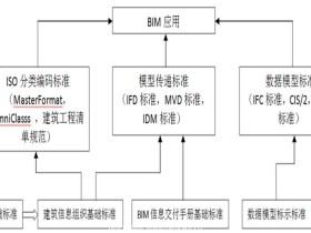 基于BIM的三维参数化桥梁标准建模方式研究