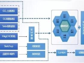 【精品】BIM应用落地的全过程指导案例