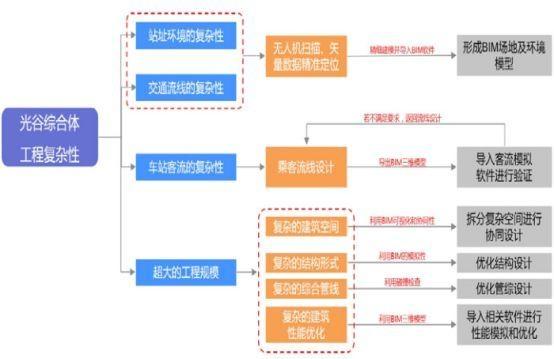 全球最大地下交通枢纽武汉光谷综合体项目BIM技术应用